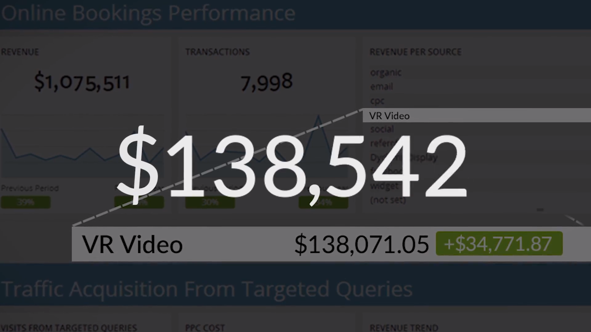 Analytics showing increase in revenue